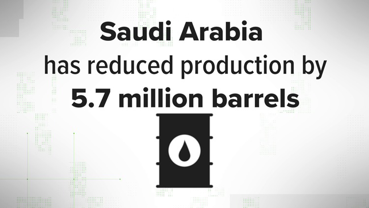 VERIFY: How the Saudi Arabia oil refinery attacks affect the US oil supply