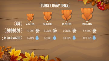 How long you need to let your turkey thaw before you can cook it