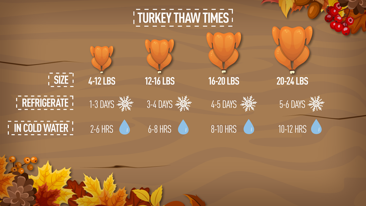 15694_TurkeyThawingGuide_v001_1511291911264.png