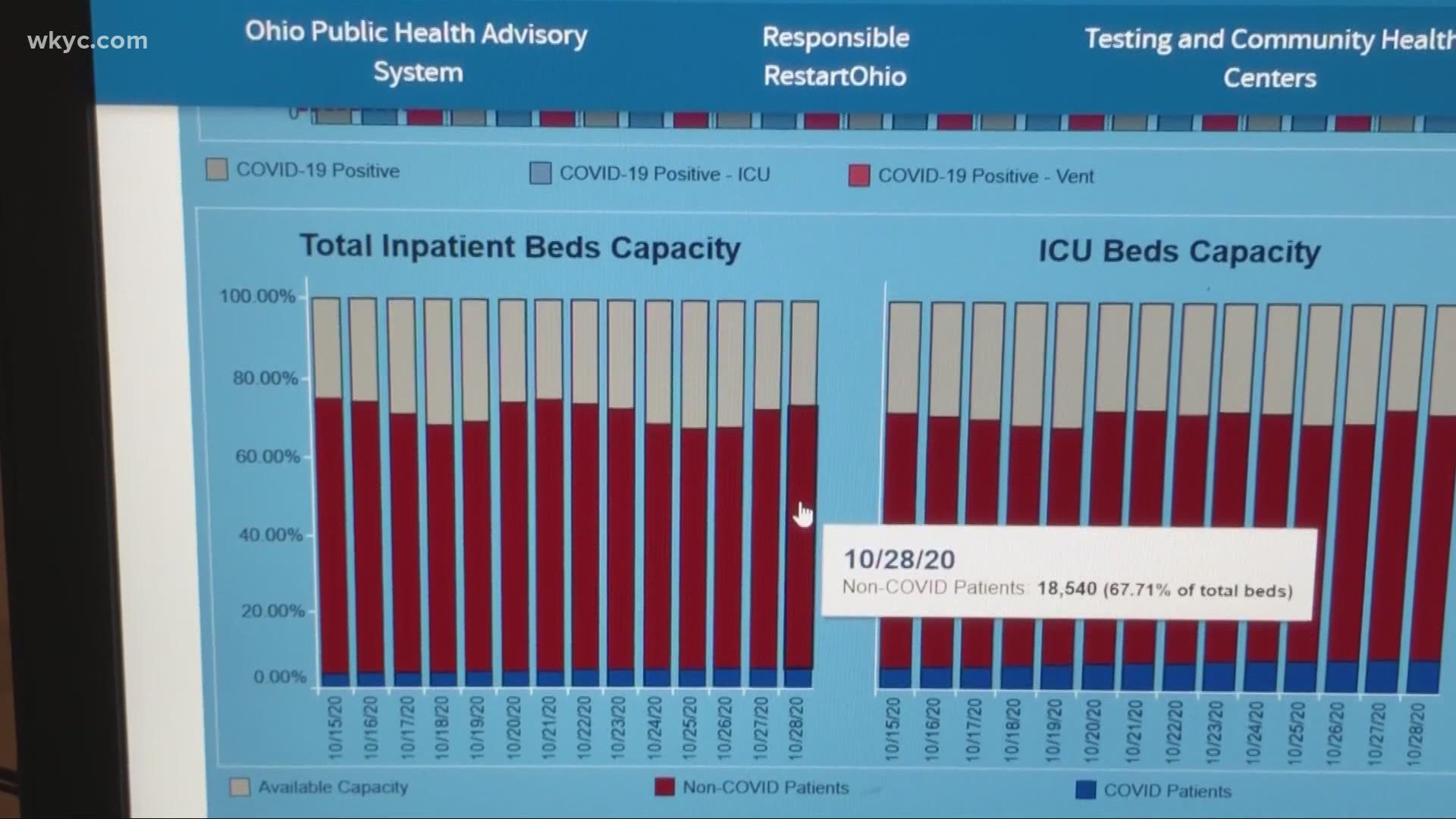 What Does Level 4 Purple Coronavirus Risk Level In Ohio Mean Wtol Com