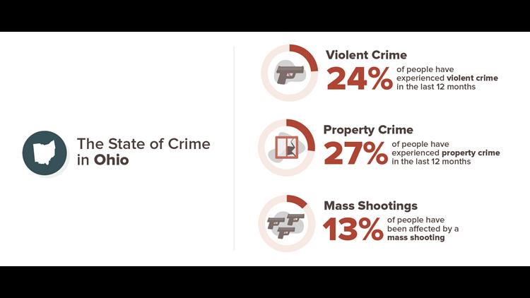 Ohio crime statistics from SafeWise