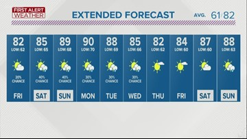 First Alert Forecast: More Humid into the Weekend