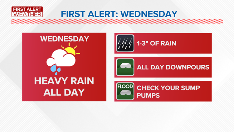 First Alert Forecast: September is turning soggy with a First Alert Day issued for the first day of fall