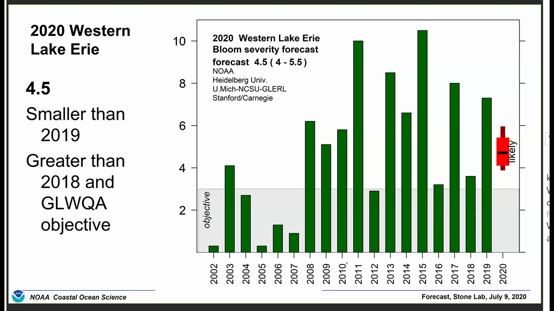 Moderate summer harmful algal bloom predicted for Western Lake Erie