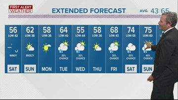 First Alert Forecast: Saturday looks like a blustery fall day