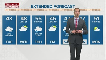 First Alert Forecast: Cloudy and cooler today, isolated sprinkles