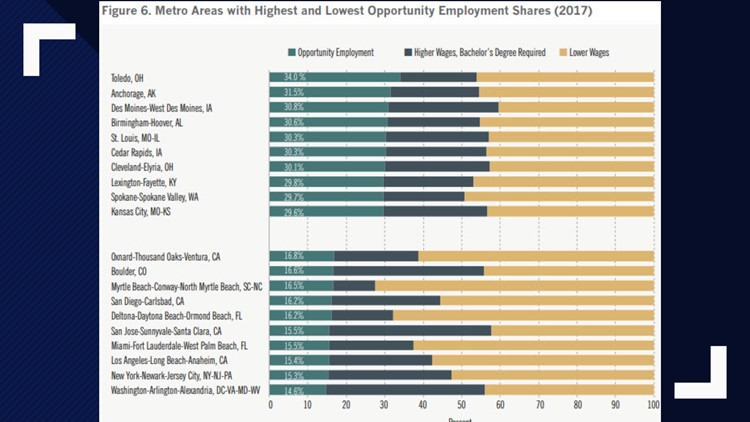 Metro areas with highest, lowest opportunity employment shares