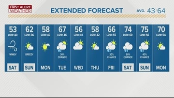 First Alert Forecast: Gusty winds, cooler temperatures