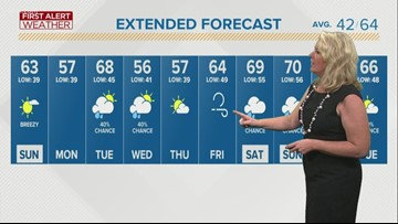 First Alert Forecast: Next round of rain expected Tuesday