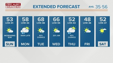 First Alert Forecast: Skies will clear into Sunday afternoon
