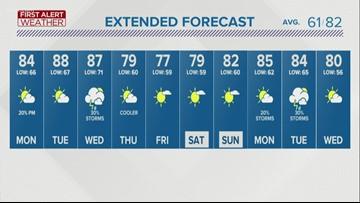 First Alert Forecast: Thunderstorm threat winding down