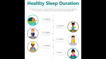 Family Focus: Making sure kids get recommended amount of sleep