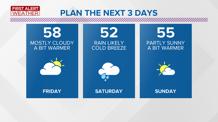 A bit warmer Friday, some rain likely this weekend