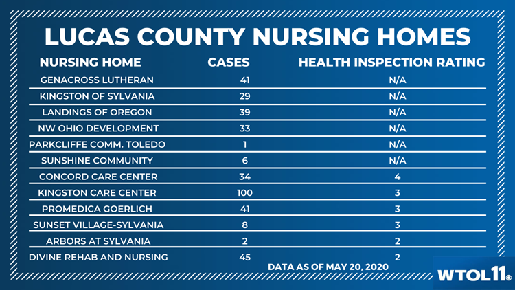 Lucas County Nursing Home inspection data May 20