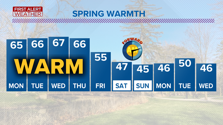 First Alert Forecast: Spring-like temperatures on tap starting Monday
