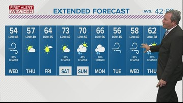First Alert Forecast: Temperatures dip before late week warm-up