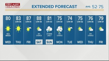 First Alert Forecast: Wednesday brings sunny skies, cool breeze