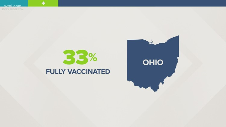Ohio is almost halfway to reaching herd immunity