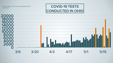 Facts not Fear: Analyzing Ohio's COVID-19 cases