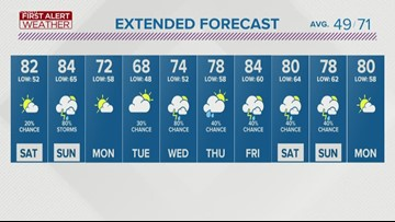 FIRST ALERT FORECAST: Get ready for a warm up