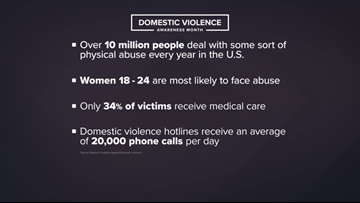 Report: More than 10 million Americans fall victim to physical abuse each year
