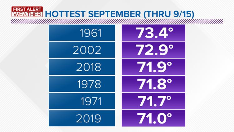 September Heat