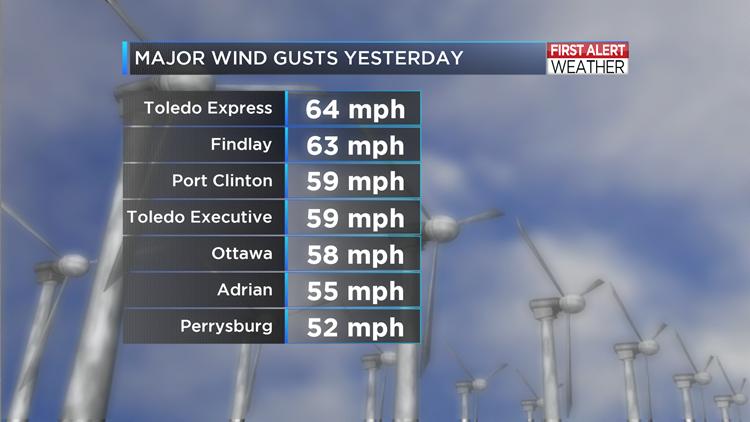 Wrap Up: Damaging Winds Sunday