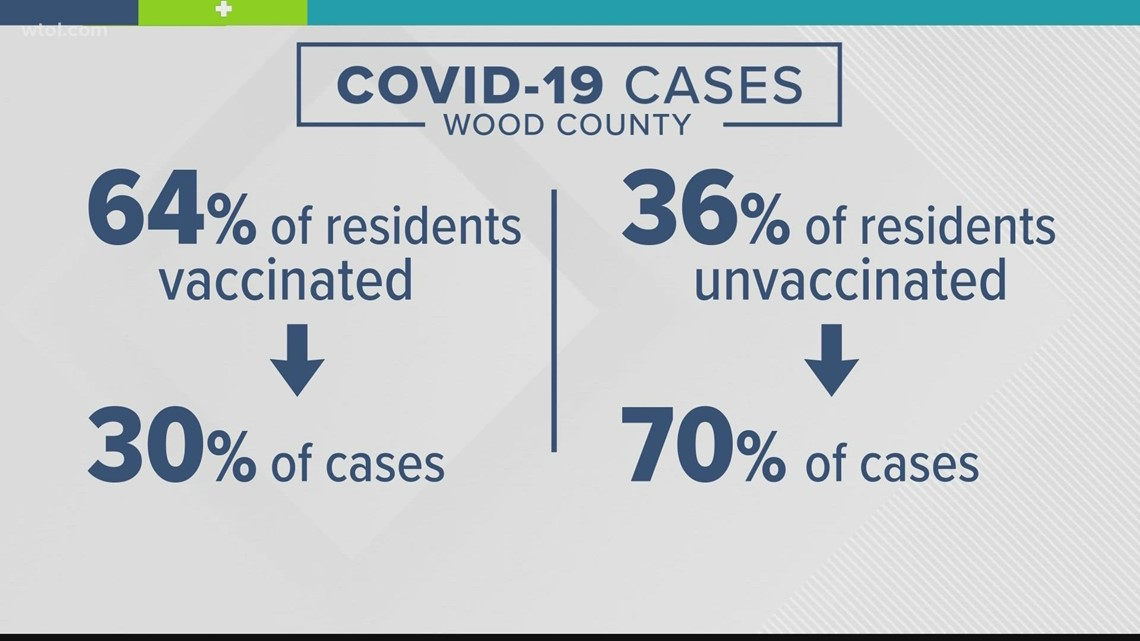 Wood County Health Department data shows unvaccinated residents are four times more likely to get COVID-19