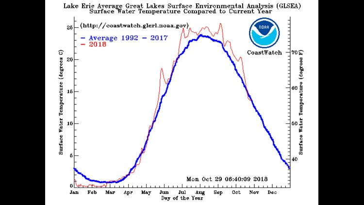 Lake Erie Temperature Dropping Quickly