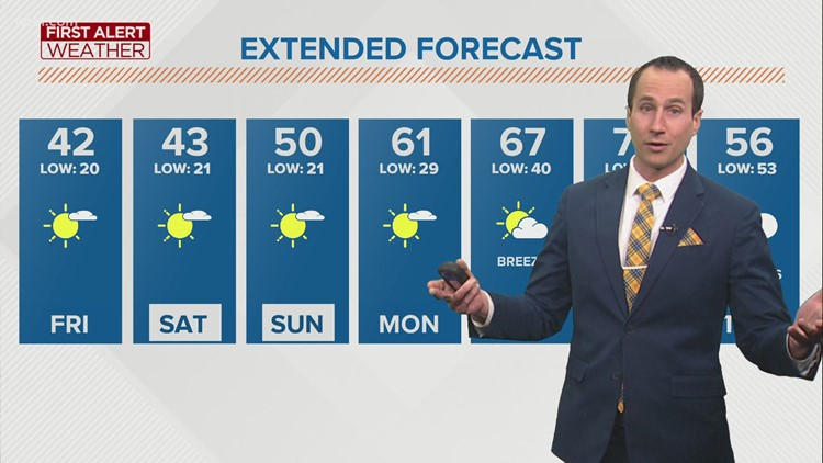 First Alert forecast: Dry and cooler weekend before next week's warmup