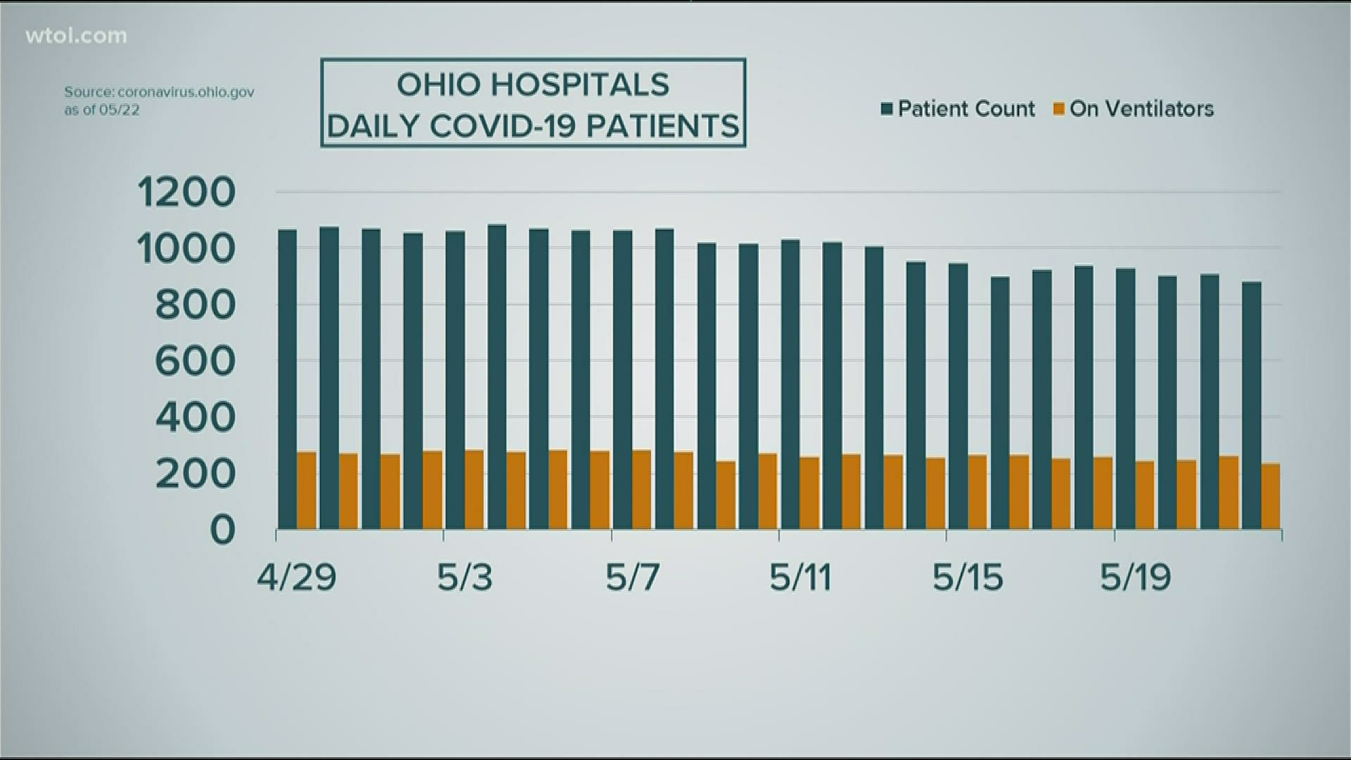 How Many Cases Of Coronavirus Are There In Ohio Wtol Com