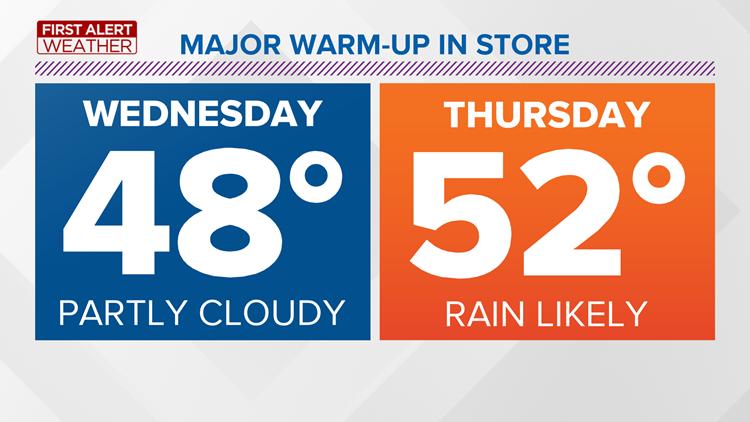 FIRST ALERT FORECAST: Temperatures gradually warming through the week