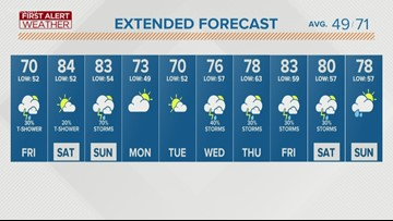 First Alert Forecast: Looking at 70s for the day in metro area, mostly dry