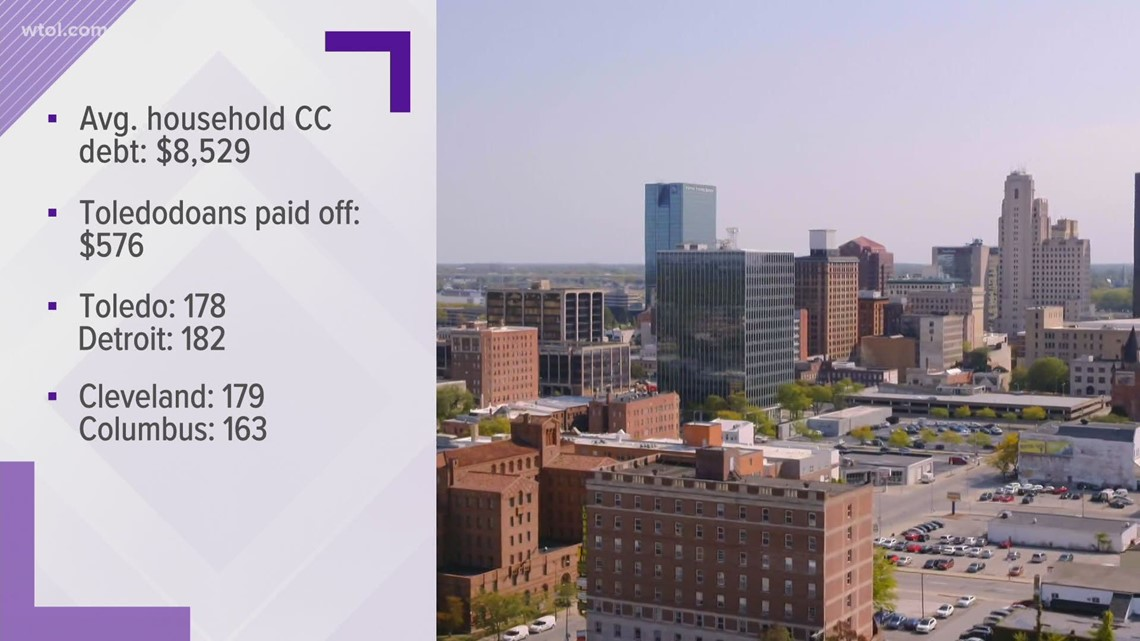 Toledo ranks in top 2% of cities with smallest credit card debt paydown, according to study