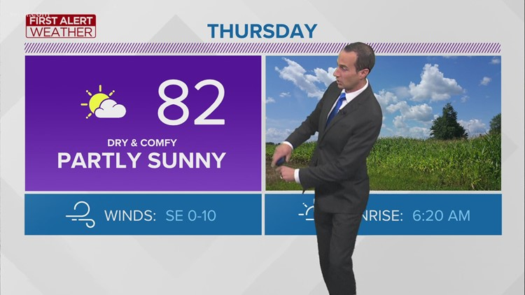 Lower humidity, calm winds on tap for a cooler feel | First Alert forecast