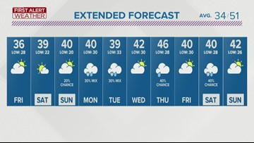 First Alert Forecast: Snow will be slow to melt