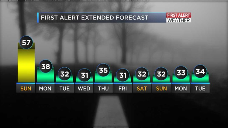 Warm Sunday weather before temperature drop on Monday