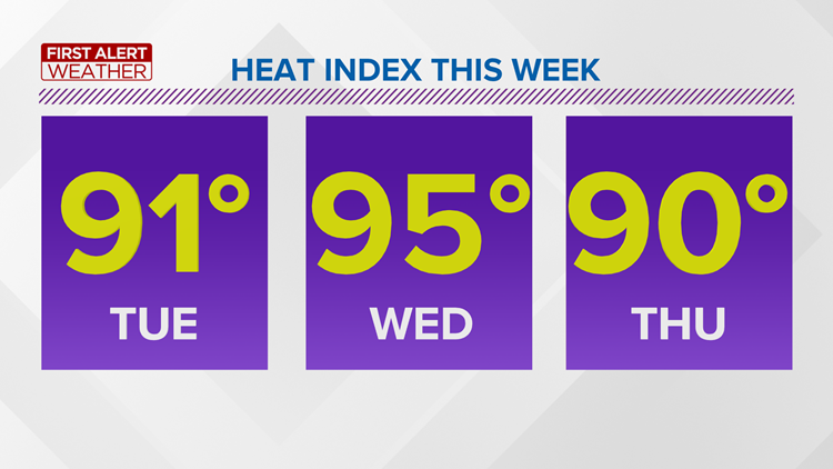 First Alert Forecast: Summer heat expected to return Tuesday