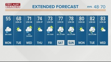 Wet, rainy and cool, but a big warmup is on tap