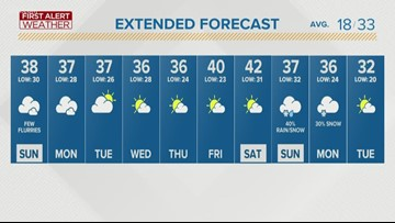 First Alert Forecast: Cloudy skies settle in area over next week