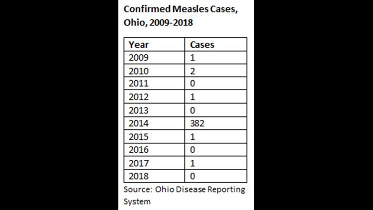 Ohio Measles chart