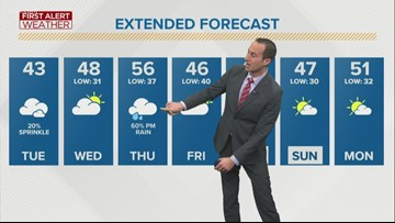 First Alert Forecast: Chance of isolated shower today, temps get even warmer tomorrow