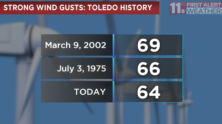 One Of The Strongest Wind Gusts In Toledo History Just Happened
