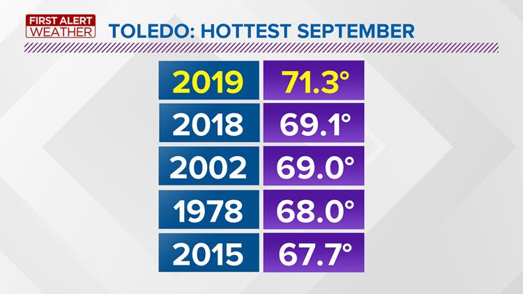 Toledo: hottest September