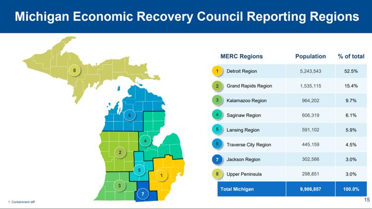 MERC Regions